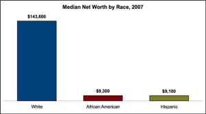 median-net-worth-by-race-2007