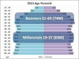 Millennials pass Baby Boomers