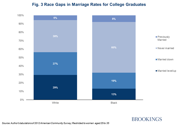 college marriage statistics I looked into factors affecting marriage rates across colleges in a blog post earlier  this year and found a nearly six percentage point.